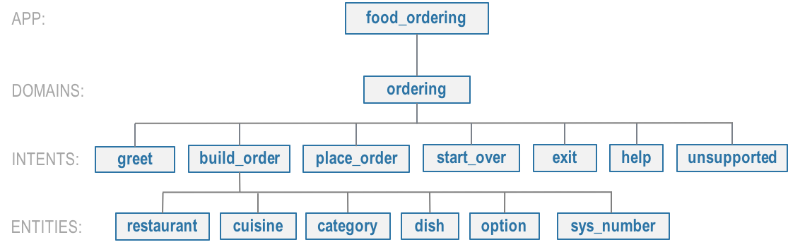 ../_images/food_ordering_hierarchy.png