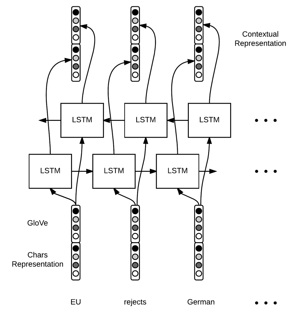 LSTM architecture diagram