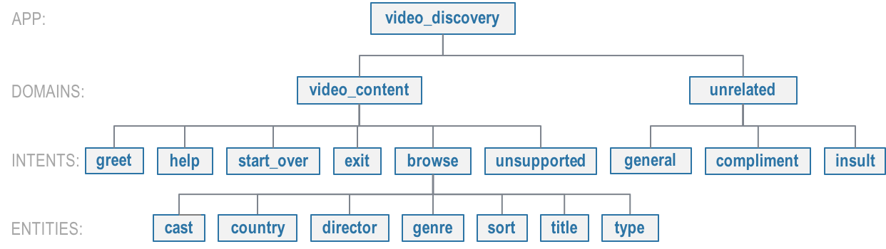 ../_images/video_discovery_hierarchy.png