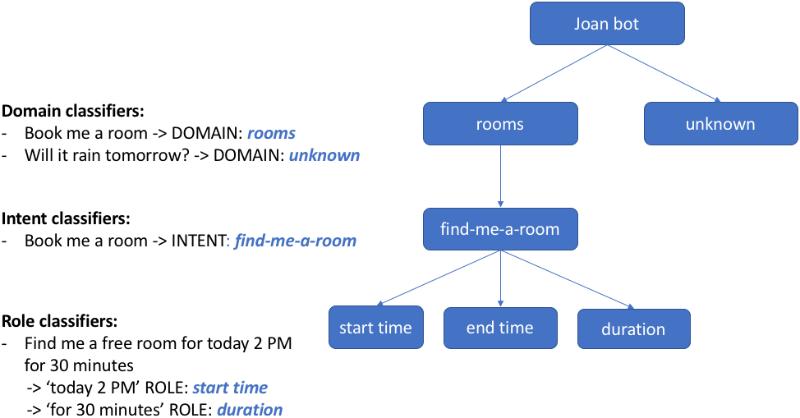 MindMeld - Conversational AI platform for deep-domain voice