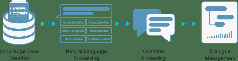 Ai voice generator | Text  2019-03-06